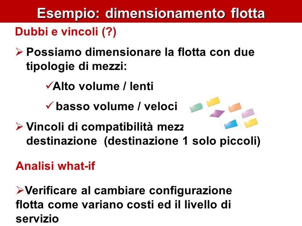 Esempio: dimensionamento flotta Analisi what-if Verificare al cambiare configurazione flotta come variano costi ed il livello di servizio Dubbi e vinc
