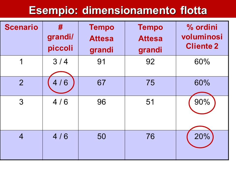 Esempio: dimensionamento flotta Scenario# grandi/ piccoli Tempo Attesa grandi Tempo Attesa grandi % ordini voluminosi Cliente 2 13 / 4919260% 24 / 667
