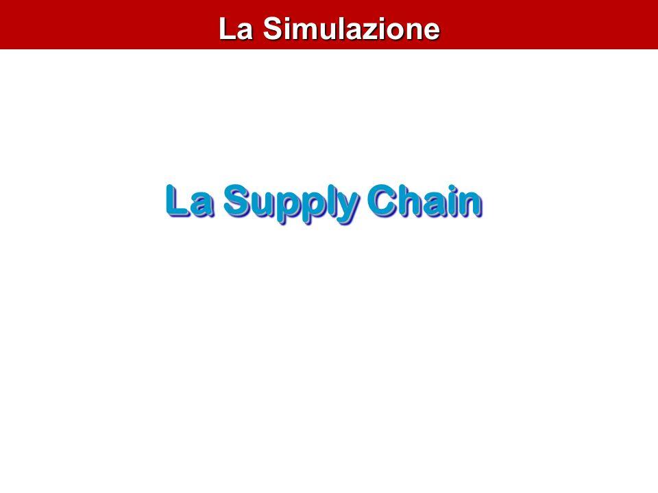 La Simulazione La Supply Chain