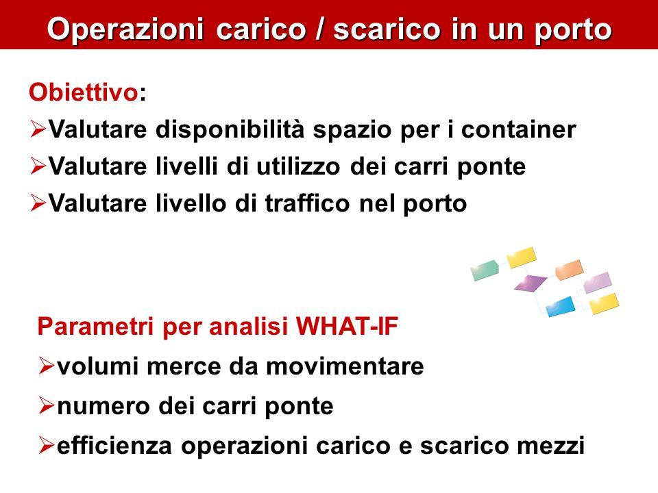 Operazioni carico / scarico in un porto Parametri per analisi WHAT-IF volumi merce da movimentare numero dei carri ponte efficienza operazioni carico