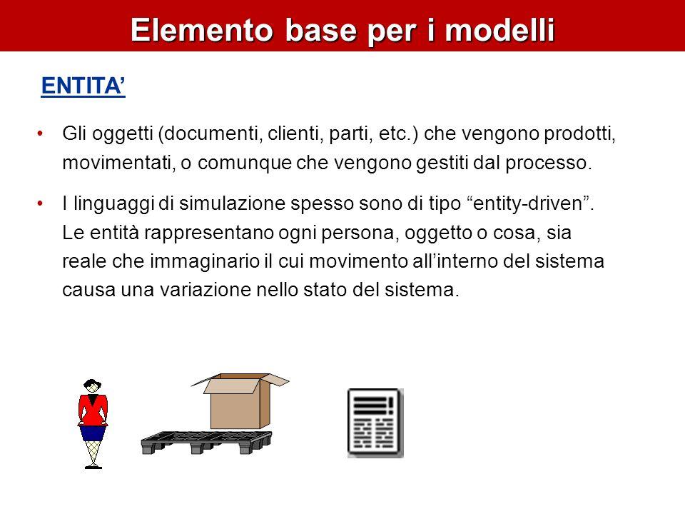 Elemento base per i modelli RISORSE Utilizzate per rappresentare operatori, macchine, centri lavoro Le entità seize (si impadroniscono di) le risorse per acquisire il controllo di una o più unità della risorsa.