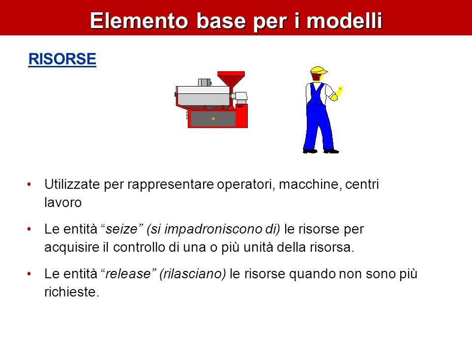 Elemento base per i modelli RISORSE Utilizzate per rappresentare operatori, macchine, centri lavoro Le entità seize (si impadroniscono di) le risorse