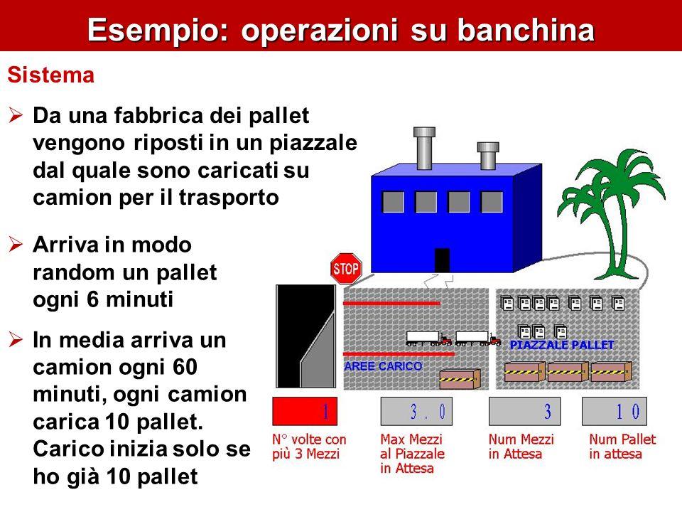 Esempio: operazioni su banchina Analisi what-if Verificare cambiando la regolarità di arrivo dei mezzi Dubbi (?) E sufficiente uno spazio per tre camion in attesa?