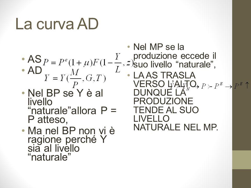 La curva AD AS AD Nel BP se Y è al livello naturaleallora P = P atteso, Ma nel BP non vi è ragione perché Y sia al livello naturale Nel MP se la produzione eccede il suo livello naturale, LA AS TRASLA VERSO LALTO.