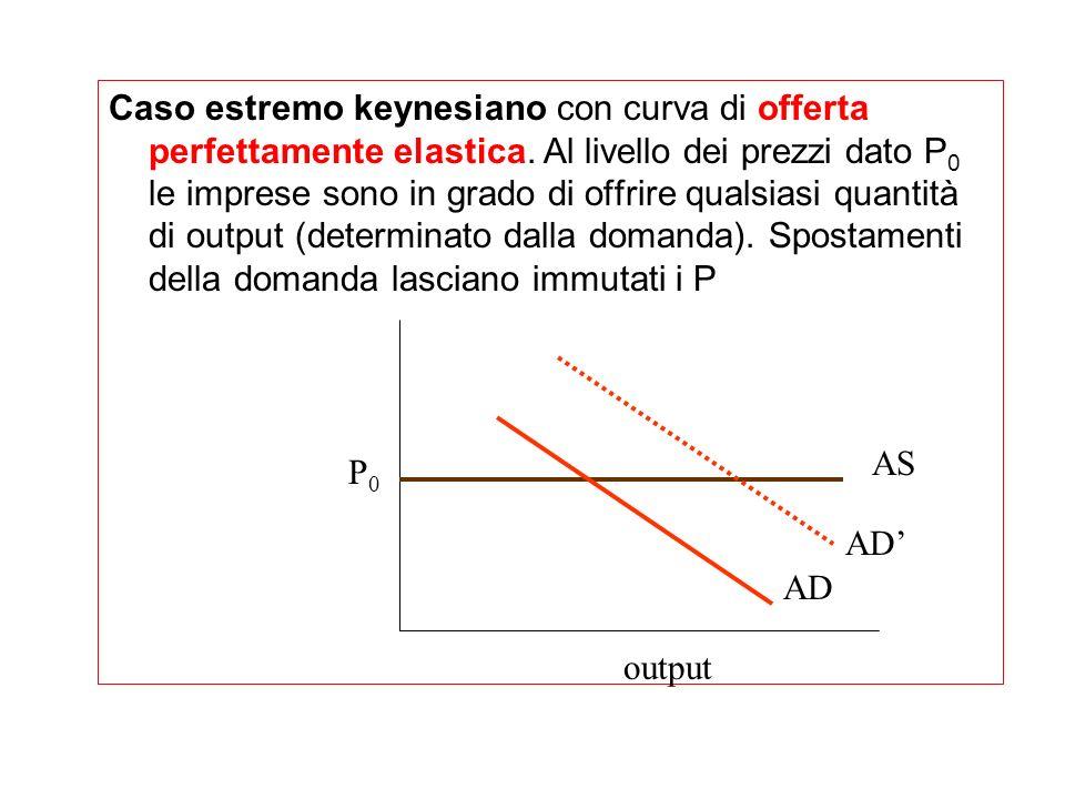 La curva di offerta keynesiana (caso estremo) con prezzi fissi La curva di offerta keynesiana ha invece landamento opposto a quella neoclassica essend