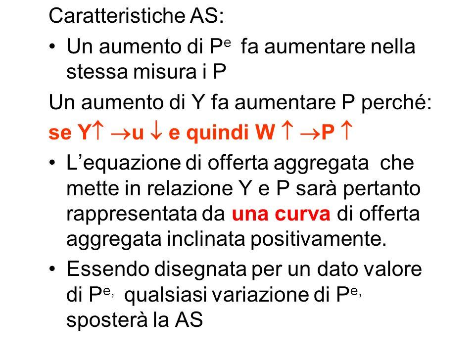 Costruiamo la AS W= P e F(u) equazione dei salari (+) (-) P= (1+ )W equazione dei prezzi (+) sostituiamo W nellequazione dei prezzi: P=P e (1+ ) F(u)