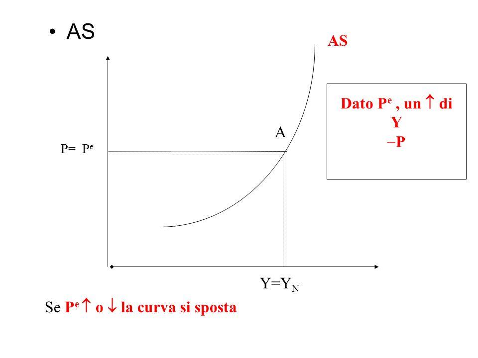 Caratteristiche AS: Un aumento di P e fa aumentare nella stessa misura i P Un aumento di Y fa aumentare P perché: se Y u e quindi W P Lequazione di of