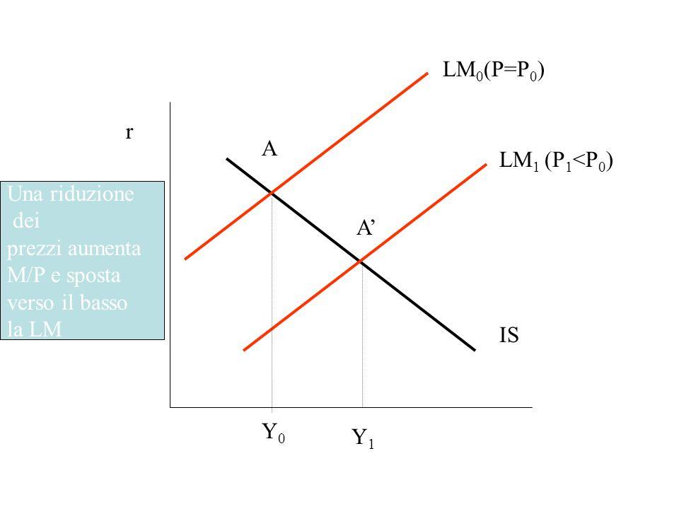 LM 0 (P=P 0 ) IS LM 1 (P 1 <P 0 ) Y 1 r Una riduzione dei prezzi aumenta M/P e sposta verso il basso la LM Y0Y0 A A