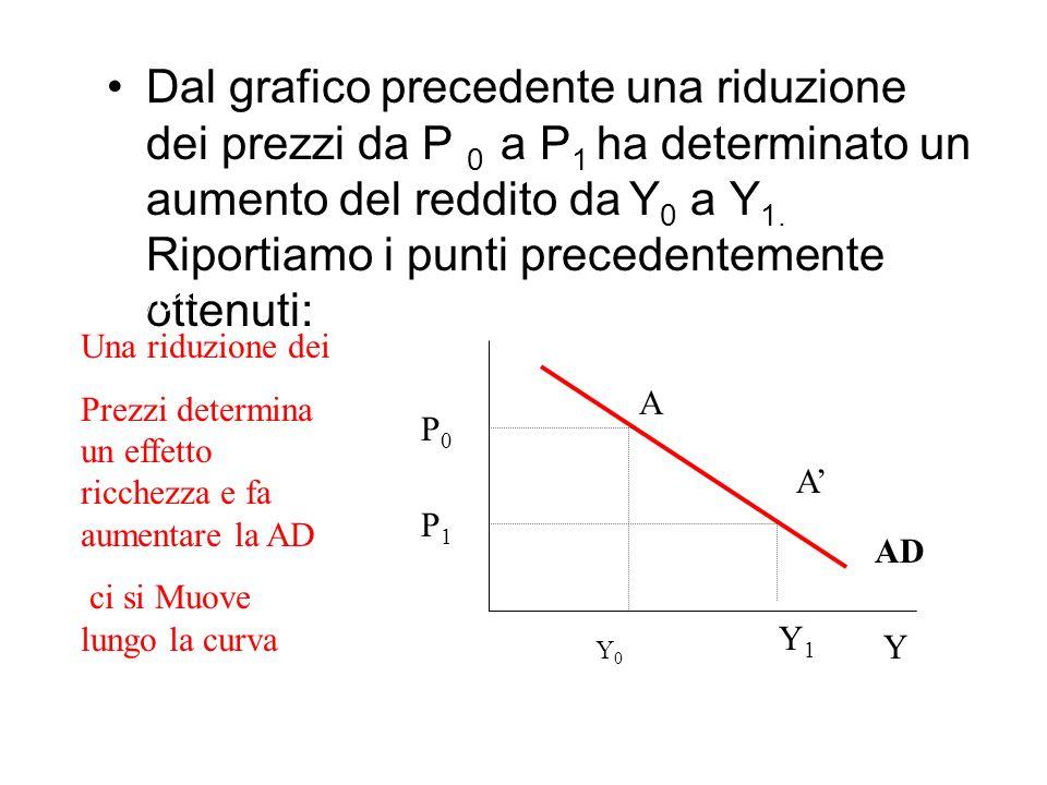 Dal grafico precedente una riduzione dei prezzi da P 0 a P 1 ha determinato un aumento del reddito da Y 0 a Y 1.