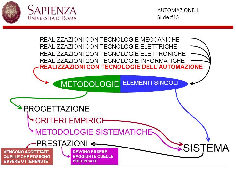 Facoltà di Ingegneria AUTOMAZIONE 1 Slide #15 REALIZZAZIONI CON TECNOLOGIE MECCANICHE REALIZZAZIONI CON TECNOLOGIE ELETTRICHE REALIZZAZIONI CON TECNOL