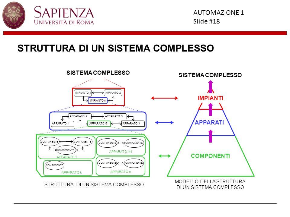 Facoltà di Ingegneria AUTOMAZIONE 1 Slide #18 STRUTTURA DI UN SISTEMA COMPLESSO COMPONENTI APPARATI IMPIANTI MODELLO DELLA STRUTTURA DI UN SISTEMA COM