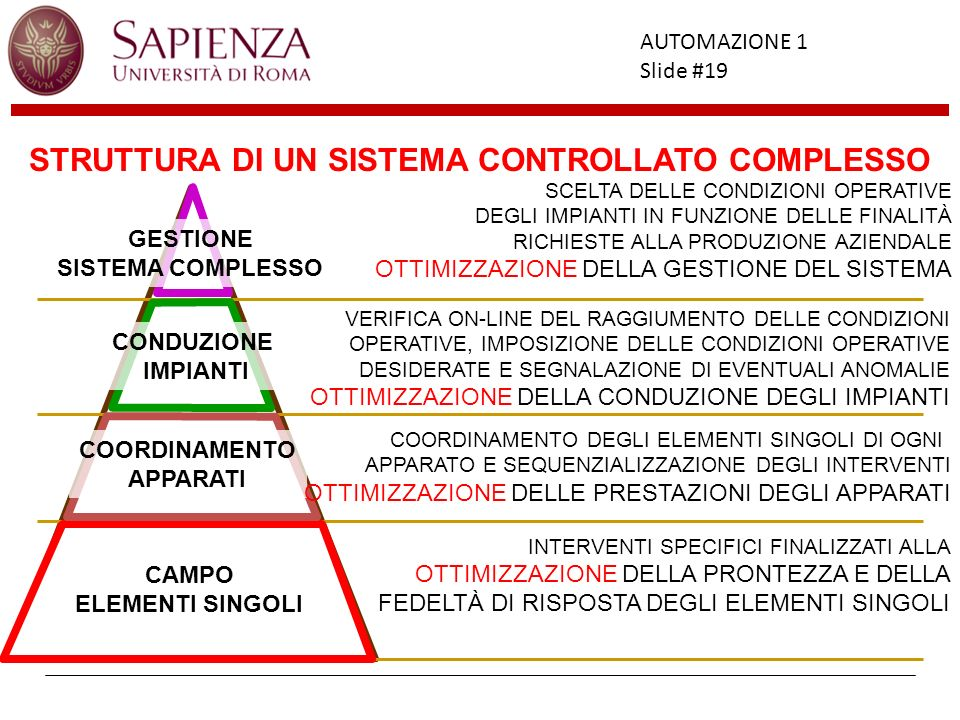 Facoltà di Ingegneria AUTOMAZIONE 1 Slide #19 SISTEMA CONTROLLATO COMPLESSO SCELTA DELLE CONDIZIONI OPERATIVE DEGLI IMPIANTI IN FUNZIONE DELLE FINALIT