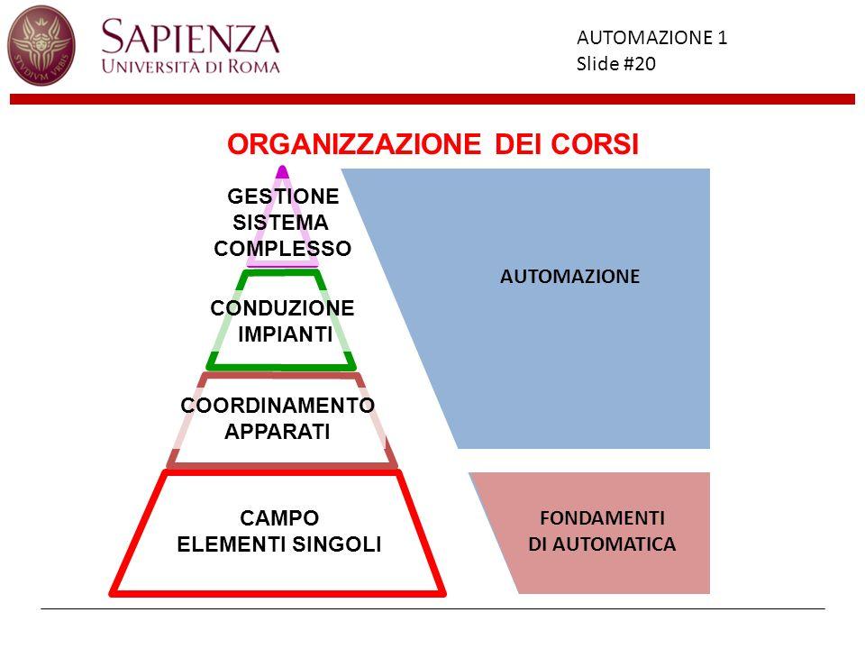 Facoltà di Ingegneria AUTOMAZIONE 1 Slide #20 ORGANIZZAZIONE DEI CORSI CAMPO ELEMENTI SINGOLI CONDUZIONE IMPIANTI COORDINAMENTO APPARATI GESTIONE SIST