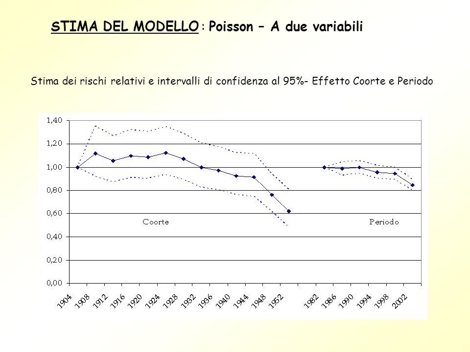 Stima dei rischi relativi e intervalli di confidenza al 95%- Effetto Coorte e Periodo STIMA DEL MODELLO : Poisson – A due variabili
