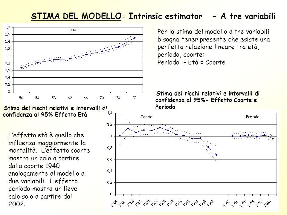 STIMA DEL MODELLO : Intrinsic estimator - A tre variabili Stima dei rischi relativi e intervalli di confidenza al 95% Effetto Età Stima dei rischi rel
