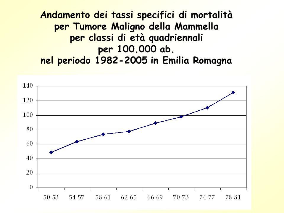 Andamento dei tassi specifici di mortalità per Tumore Maligno della Mammella per classi di età quadriennali per 100.000 ab. nel periodo 1982-2005 in E