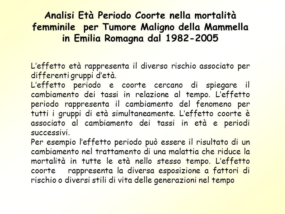 Analisi Età Periodo Coorte nella mortalità femminile per Tumore Maligno della Mammella in Emilia Romagna dal 1982-2005 Leffetto età rappresenta il div