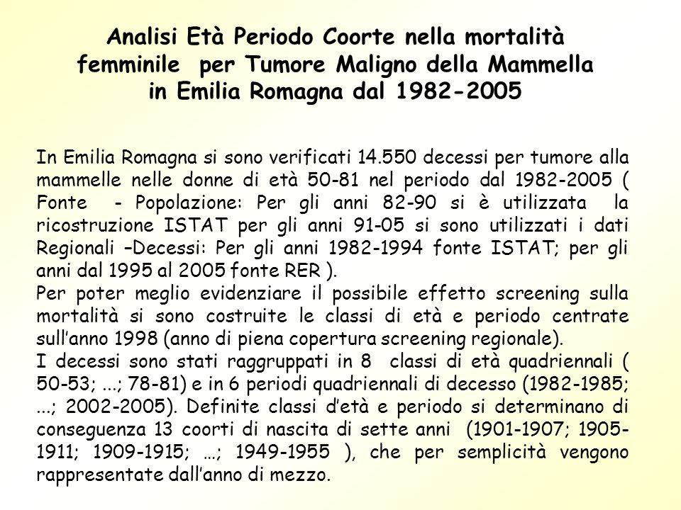 Analisi Età Periodo Coorte nella mortalità femminile per Tumore Maligno della Mammella in Emilia Romagna dal 1982-2005 In Emilia Romagna si sono verif