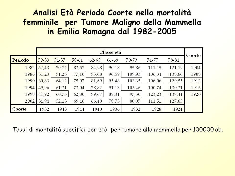 Analisi Età Periodo Coorte nella mortalità femminile per Tumore Maligno della Mammella in Emilia Romagna dal 1982-2005 Tassi di mortalità specifici pe