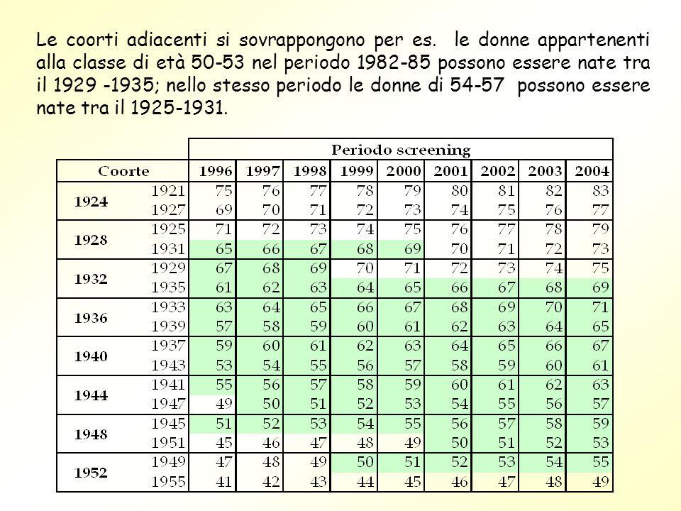 Le coorti adiacenti si sovrappongono per es. le donne appartenenti alla classe di età 50-53 nel periodo 1982-85 possono essere nate tra il 1929 -1935;