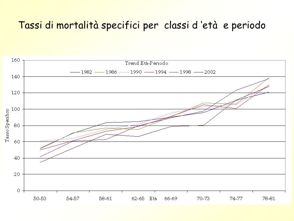 Tassi di mortalità specifici per classi d età e periodo