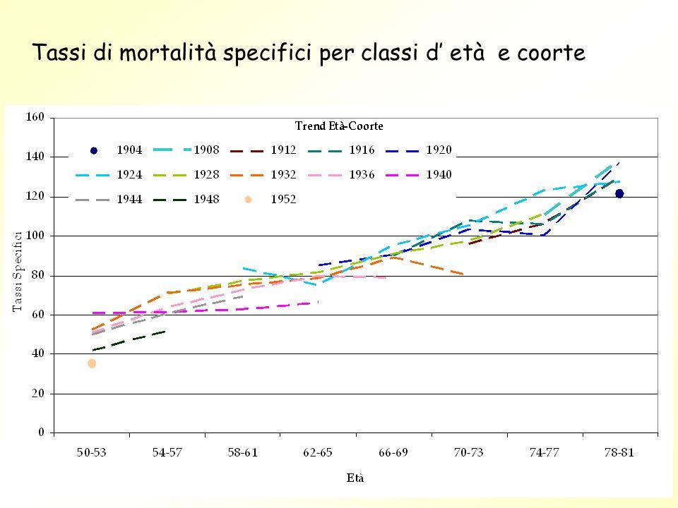 Tassi di mortalità specifici per classi d età e coorte
