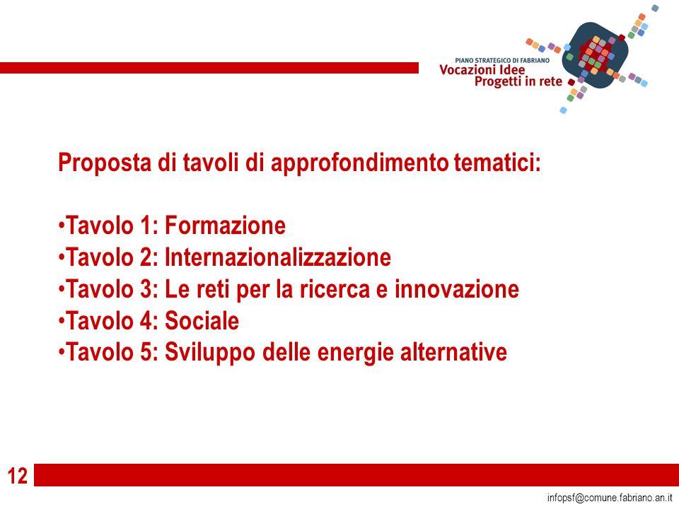 12 infopsf@comune.fabriano.an.it Proposta di tavoli di approfondimento tematici: Tavolo 1: Formazione Tavolo 2: Internazionalizzazione Tavolo 3: Le reti per la ricerca e innovazione Tavolo 4: Sociale Tavolo 5: Sviluppo delle energie alternative