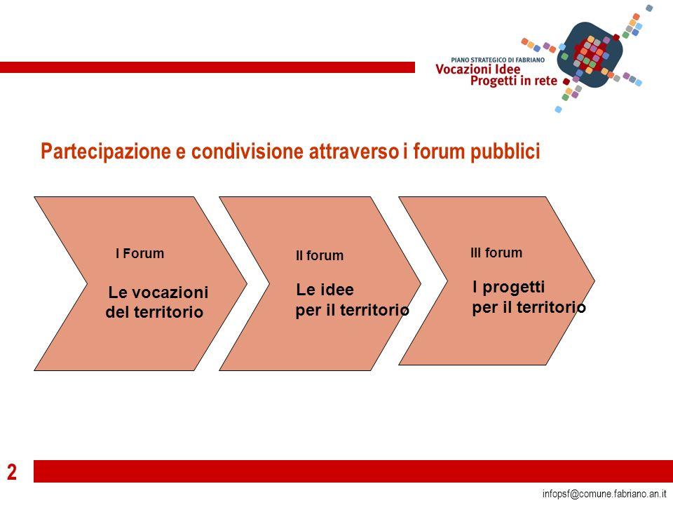 3 infopsf@comune.fabriano.an.it Partecipazione e condivisione attraverso i forum pubblici I Forum Le vocazioni del territorio II forum Le idee per il territorio III forum I progetti per il territorio