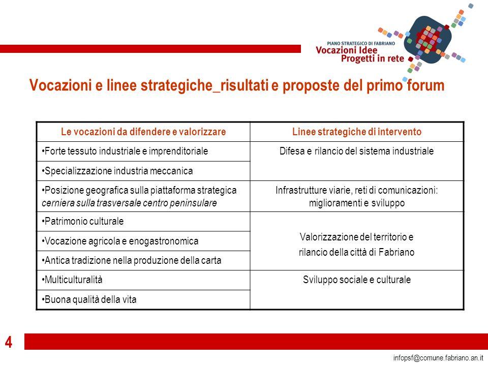15 infopsf@comune.fabriano.an.it secondo forum pubblico con la cittadinanza F a b r i a n o 30 _settembre_ 2006 _Ambito socio-economico, formazione, competitività, internazionalizzazione L E I D E E P E R I L T E R R I T O R I O