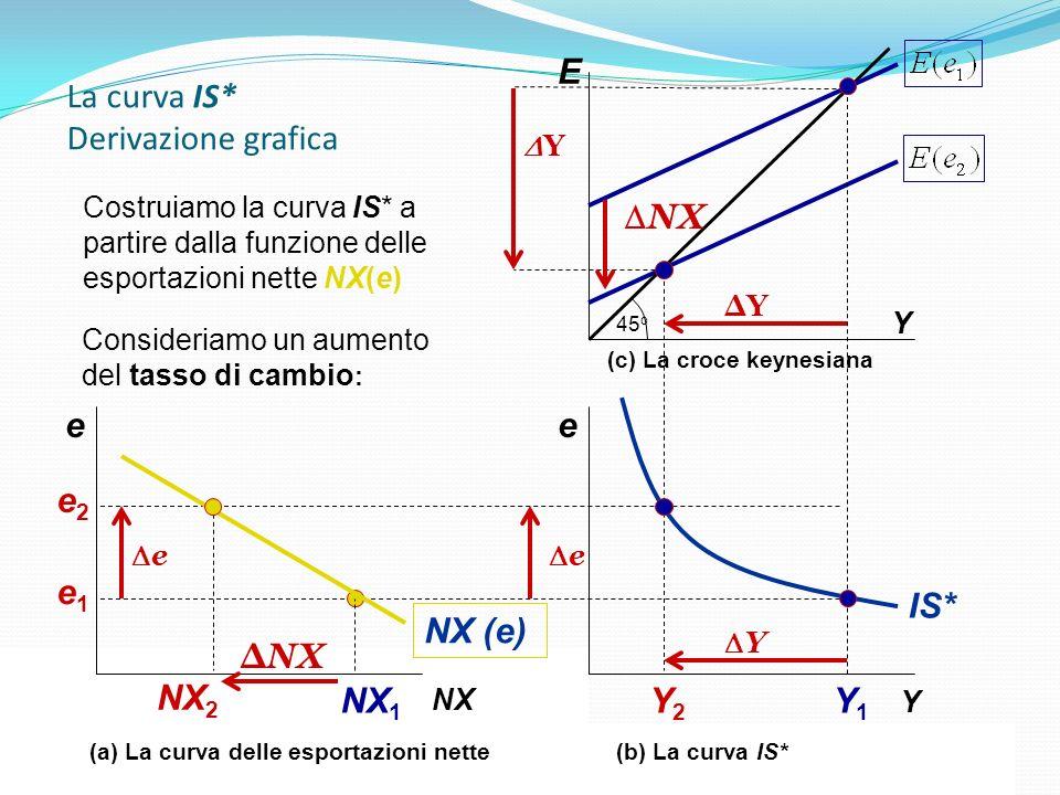 La curva IS* Derivazione grafica Capitolo 5: Leconomia aperta E Y Y1Y1 Y2Y2 45 o NX Y e Y e IS* NX 1 NX 2 NX e e Y NX (e) ΔYΔY (a) La curva delle espo