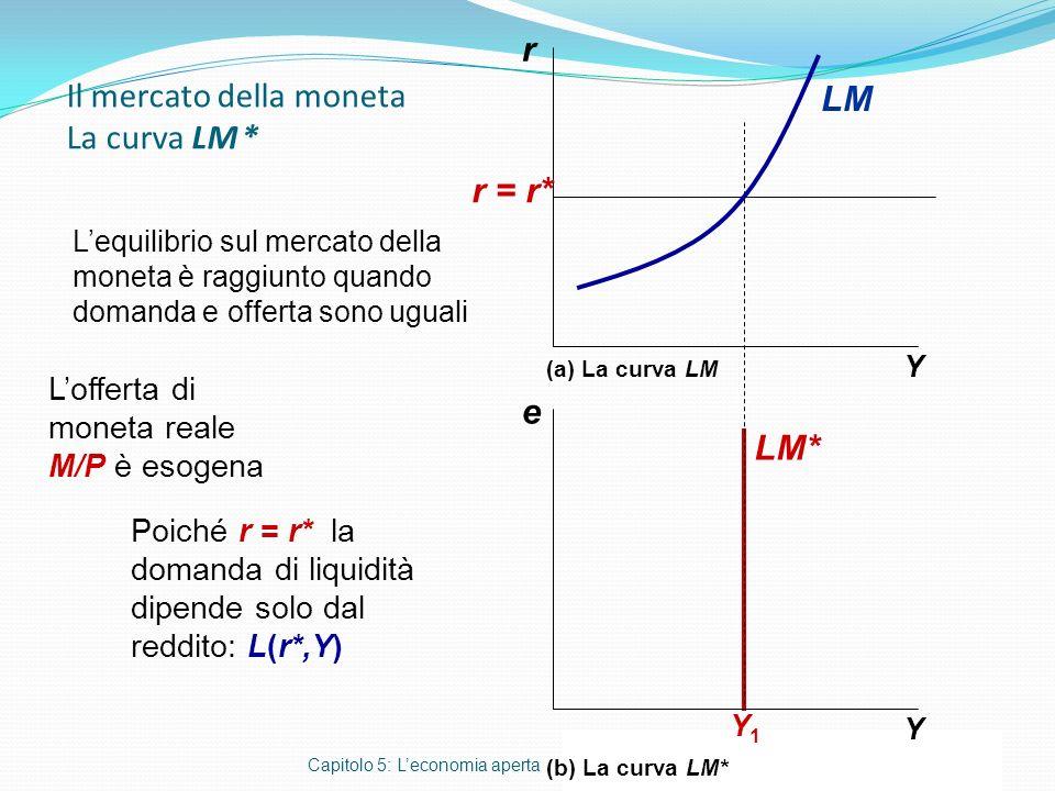 Il mercato della moneta La curva LM * Capitolo 5: Leconomia aperta r Y e Y Y1Y1 r = r* (a) La curva LM (b) La curva LM* Lequilibrio sul mercato della