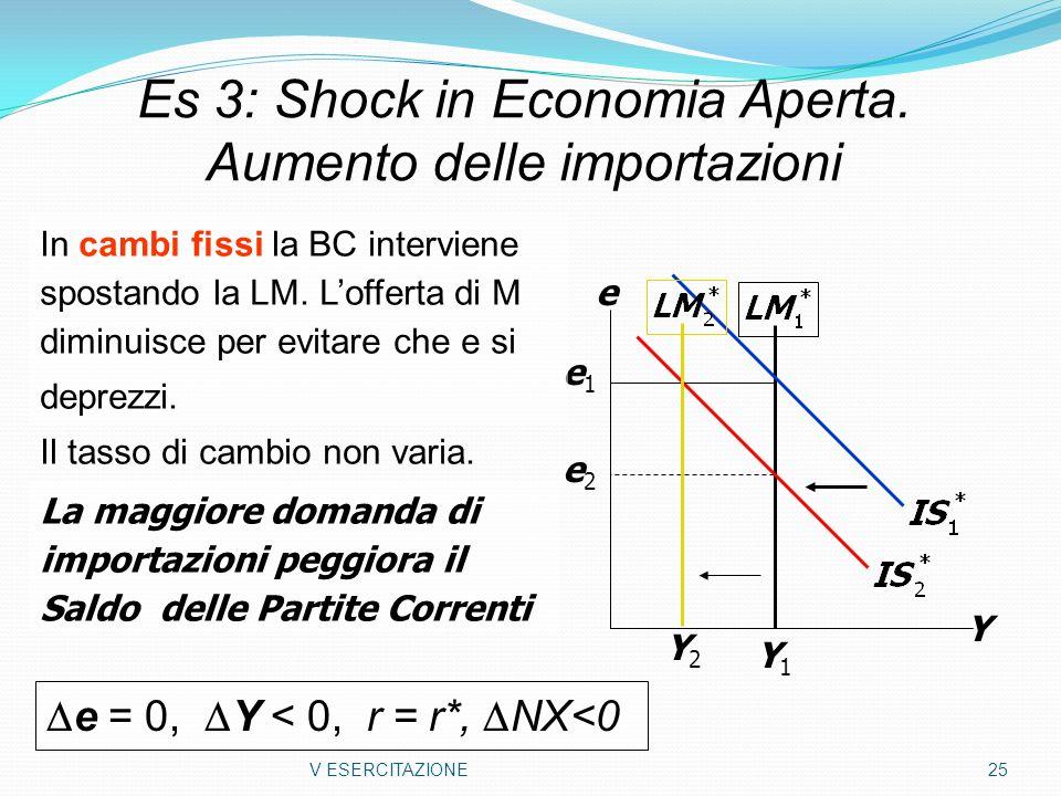 V ESERCITAZIONE 25 Es 3: Shock in Economia Aperta. Aumento delle importazioni Y e Y1Y1 e2e2 e1e1 In cambi fissi la BC interviene spostando la LM. Loff