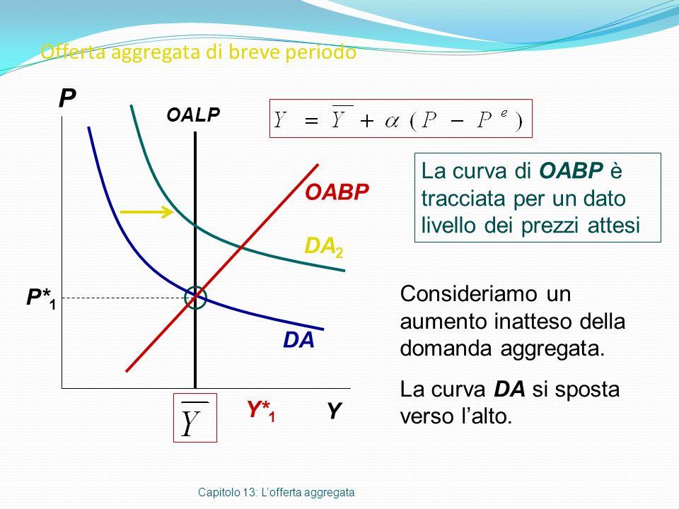 Offerta aggregata di breve periodo Capitolo 13: Lofferta aggregata La curva di OABP è tracciata per un dato livello dei prezzi attesi P Y Consideriamo