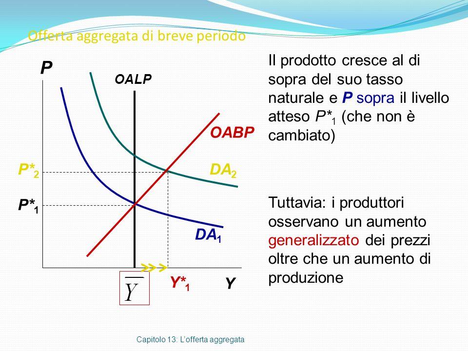 Offerta aggregata di breve periodo Capitolo 13: Lofferta aggregata P Y OABP Il prodotto cresce al di sopra del suo tasso naturale e P sopra il livello