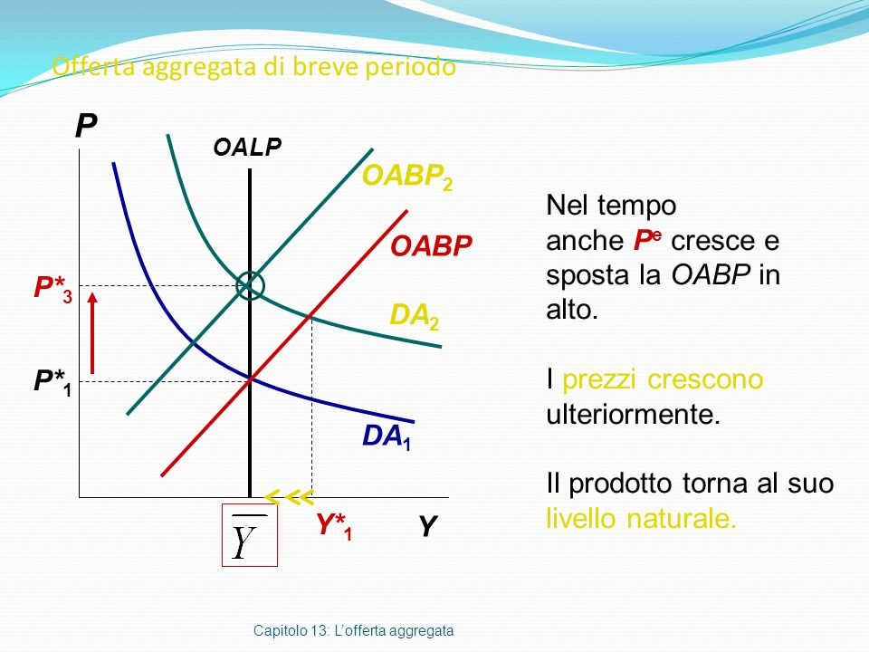 Offerta aggregata di breve periodo Capitolo 13: Lofferta aggregata P* 1 P Y Nel tempo anche P e cresce e sposta la OABP in alto. I prezzi crescono ult