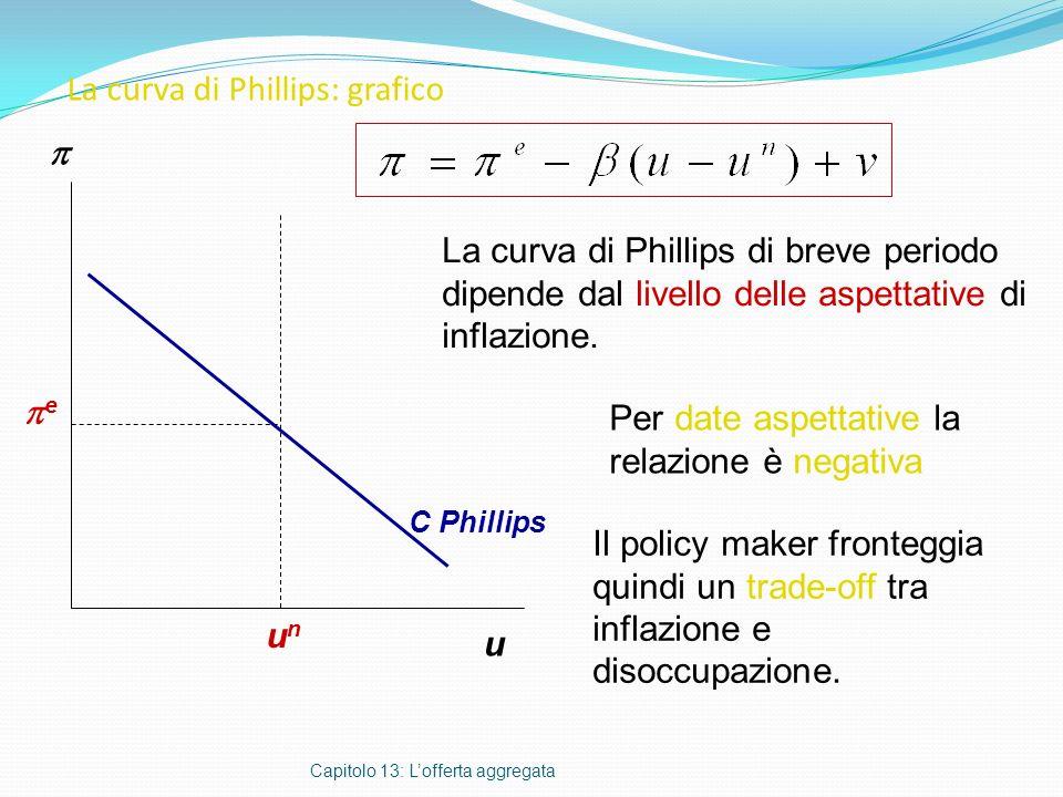 La curva di Phillips: grafico Capitolo 13: Lofferta aggregata u La curva di Phillips di breve periodo dipende dal livello delle aspettative di inflazi