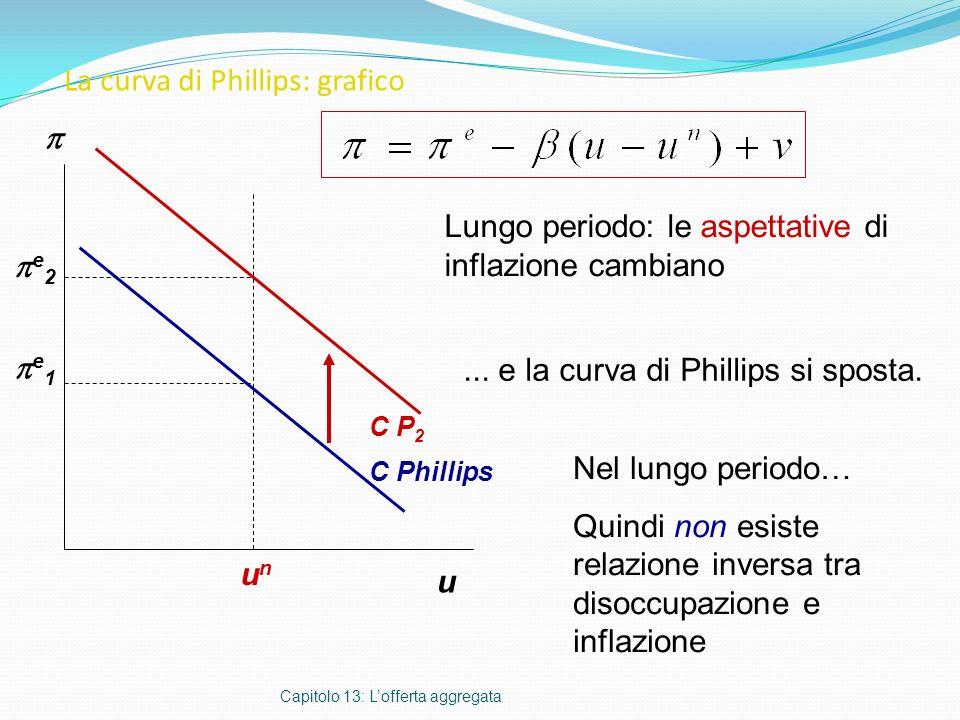 La curva di Phillips: grafico Capitolo 13: Lofferta aggregata u Lungo periodo: le aspettative di inflazione cambiano C Phillips e 1 Nel lungo periodo…