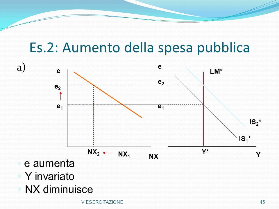 Es.2: Aumento della spesa pubblica a) V ESERCITAZIONE45 Y e Y* e1e1 e2e2 IS 1 * IS 2 * LM* e aumenta Y invariato NX diminuisce NX e NX 2 NX 1 e1e1 e2e