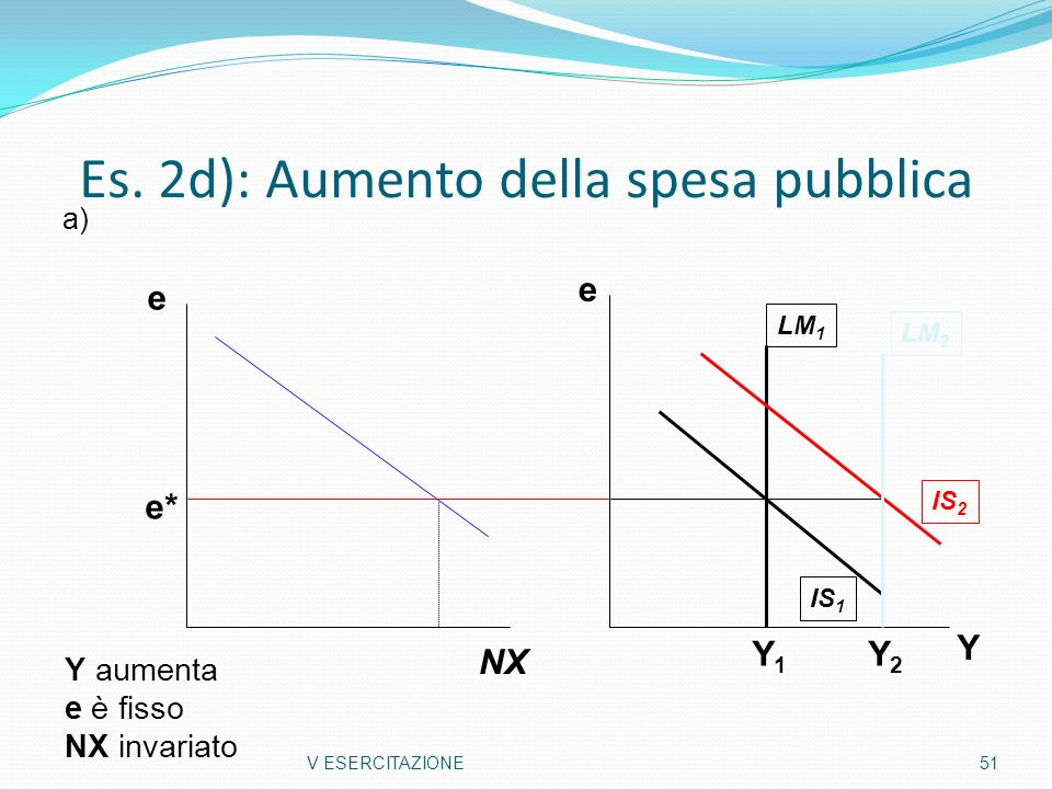 Es. 2d): Aumento della spesa pubblica V ESERCITAZIONE51 Y e LM 1 LM 2 IS 2 IS 1 Y aumenta e è fisso NX invariato e NX e* a) Y1Y1 Y2Y2