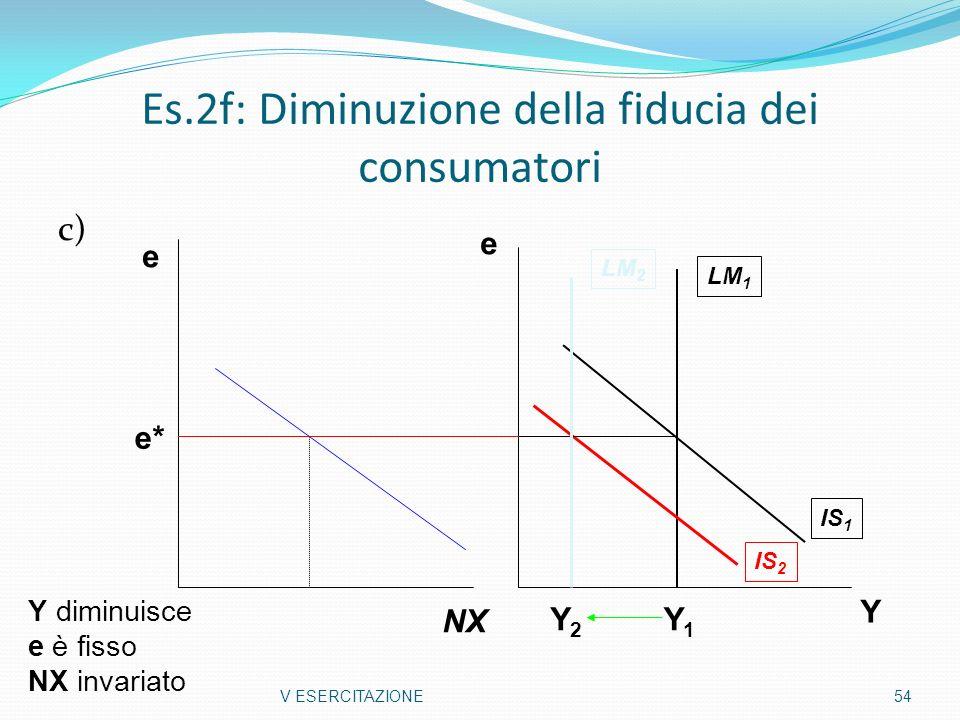 Es.2f: Diminuzione della fiducia dei consumatori c) V ESERCITAZIONE54 LM 2 LM 1 IS 1 IS 2 Y e e* Y diminuisce e è fisso NX invariato e NX Y1Y1 Y2Y2
