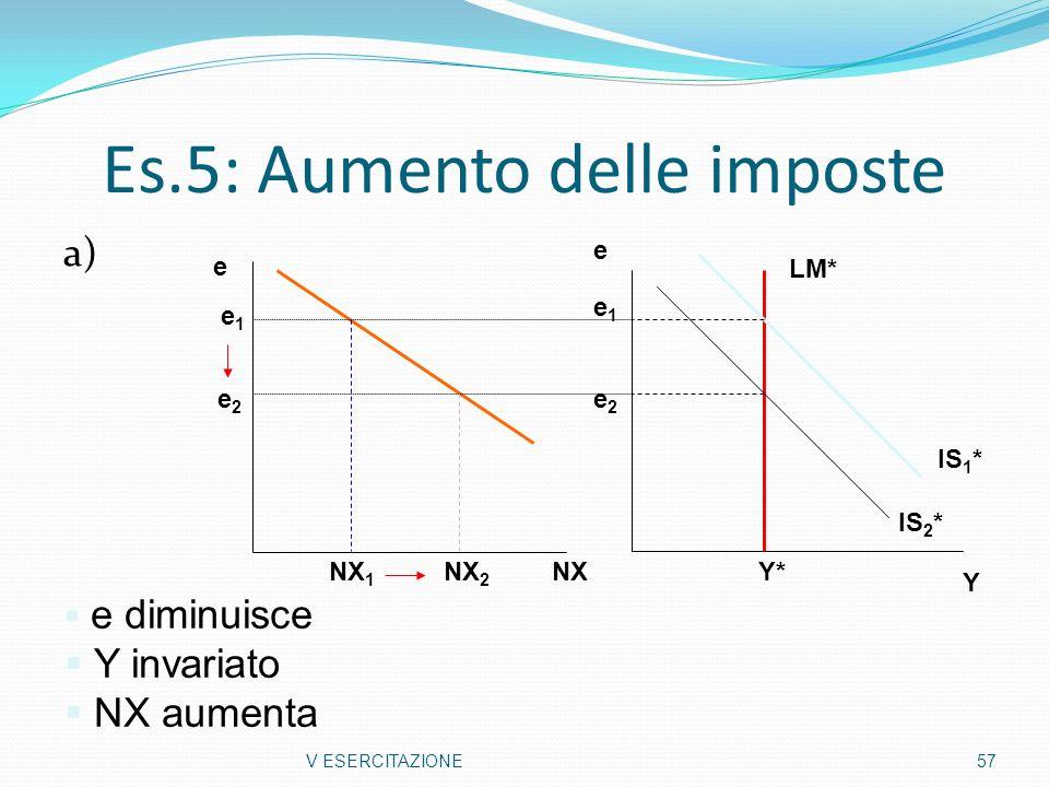 Es.5: Aumento delle imposte a) V ESERCITAZIONE57 Y e Y* e2e2 e1e1 IS 2 * IS 1 * LM* e diminuisce Y invariato NX aumenta NX e NX 1 NX 2 e2e2 e1e1