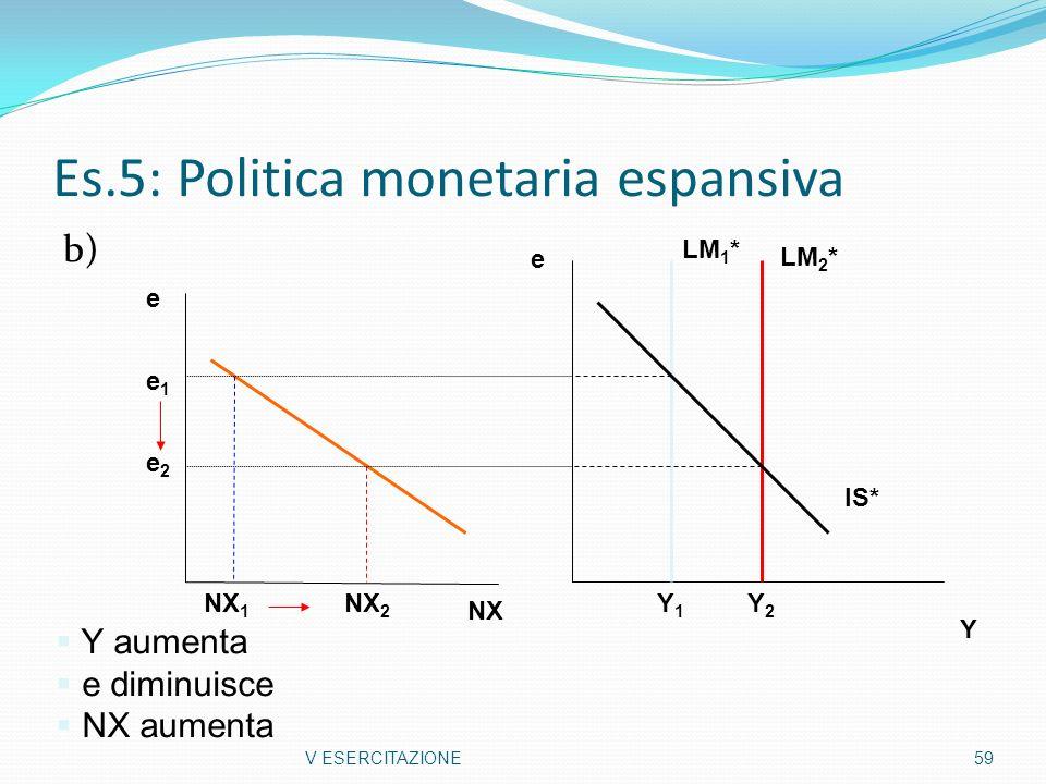 Es.5: Politica monetaria espansiva b) V ESERCITAZIONE59 Y e Y2Y2 Y1Y1 Y aumenta e diminuisce NX aumenta e NX 1 NX 2 e2e2 e1e1 NX LM 2 * LM 1 * IS*