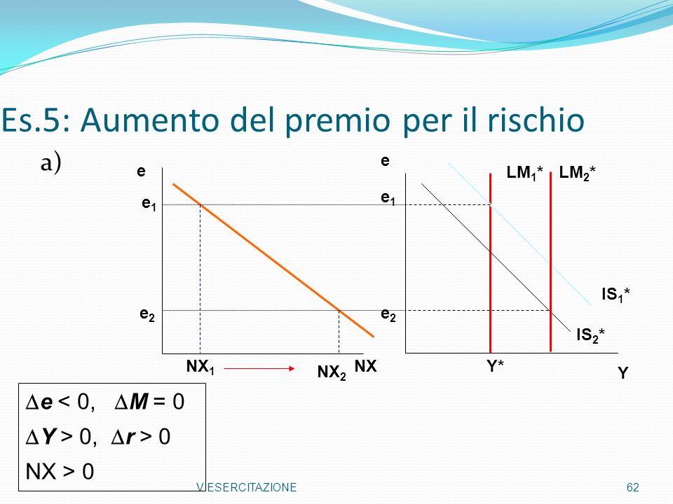 Es.5: Aumento del premio per il rischio a) V ESERCITAZIONE62 Y e Y* e2e2 e1e1 IS 2 * IS 1 * LM 1 * NX e NX 1 NX 2 e2e2 e1e1 LM 2 * e < 0, M = 0 Y > 0,