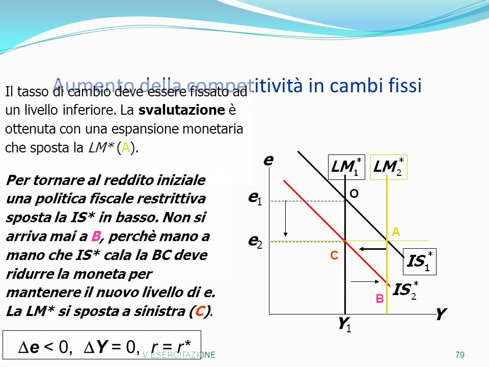 Aumento della competitività in cambi fissi V ESERCITAZIONE79 Y e Y1Y1 e2e2 e1e1 Il tasso di cambio deve essere fissato ad un livello inferiore. La sva