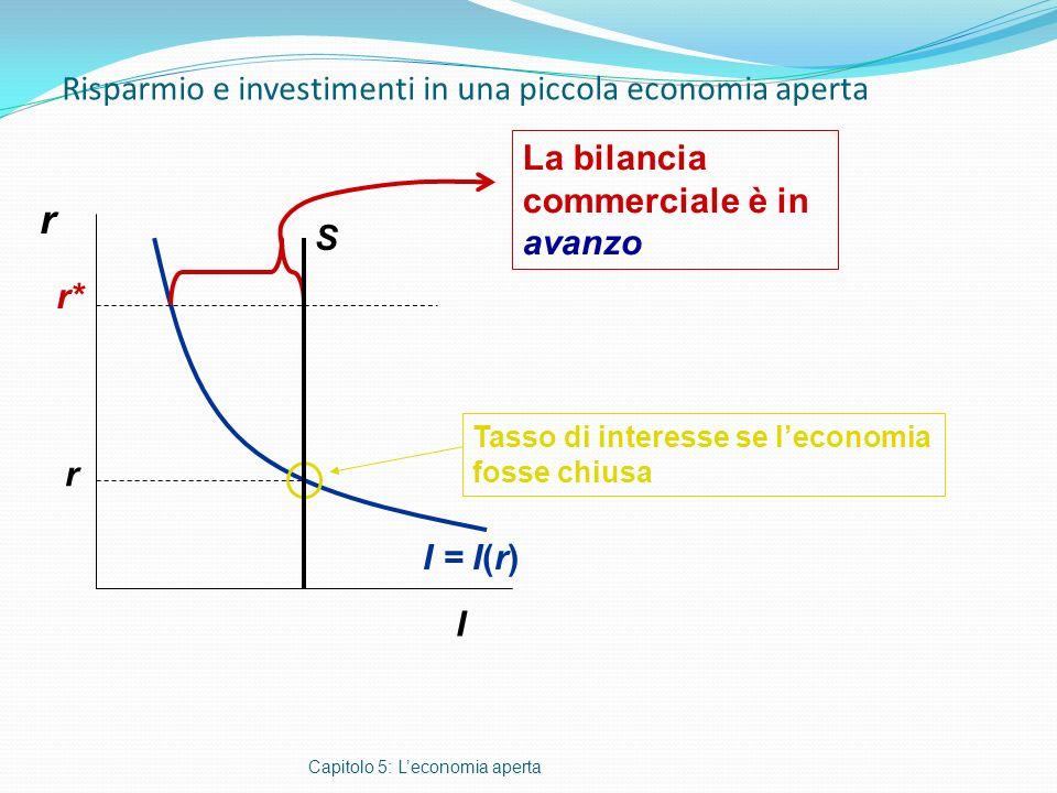 Risparmio e investimenti in una piccola economia aperta Capitolo 5: Leconomia aperta r I I = I(r) Tasso di interesse se leconomia fosse chiusa r r* S