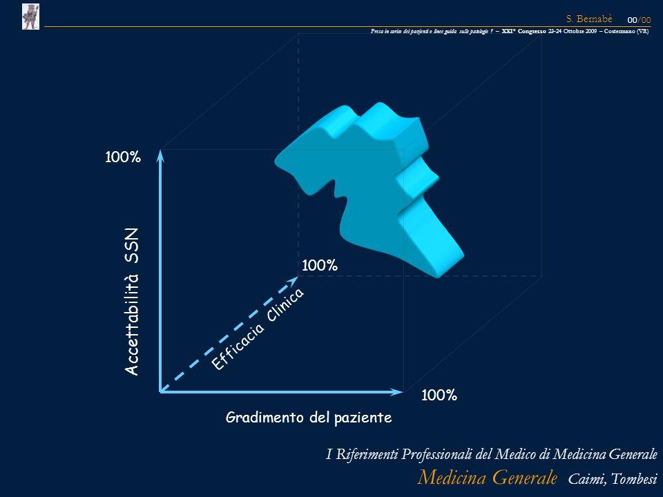 Gradimento del paziente Efficacia Clinica 100% Accettabilità SSN 100% I Riferimenti Professionali del Medico di Medicina Generale Medicina Generale Ca
