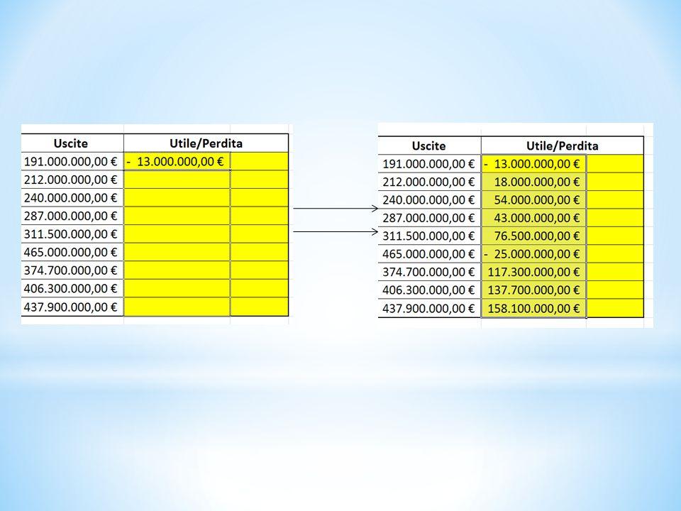 * Nella prima riga della prima colonna gialla digitare la formula =(prima cella entrate)- (prima cella uscite) e cliccare su invio. * Dopodiché risele