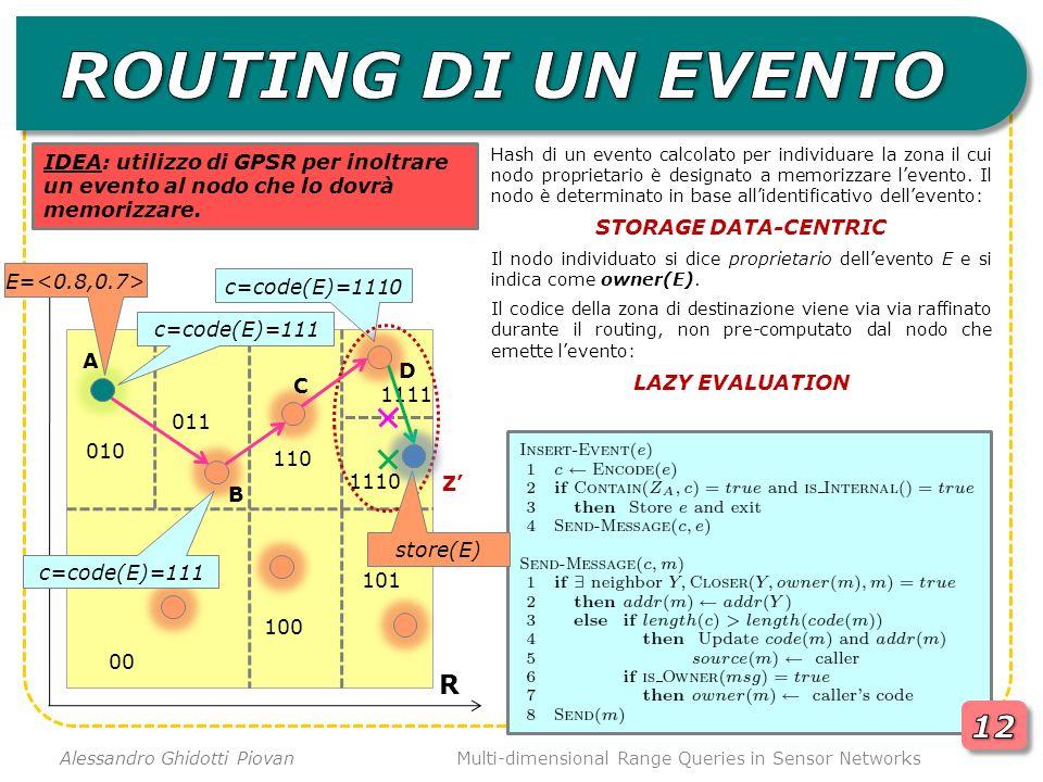 Multi-dimensional Range Queries in Sensor Networks Alessandro Ghidotti Piovan R A Hash di un evento calcolato per individuare la zona il cui nodo proprietario è designato a memorizzare levento.