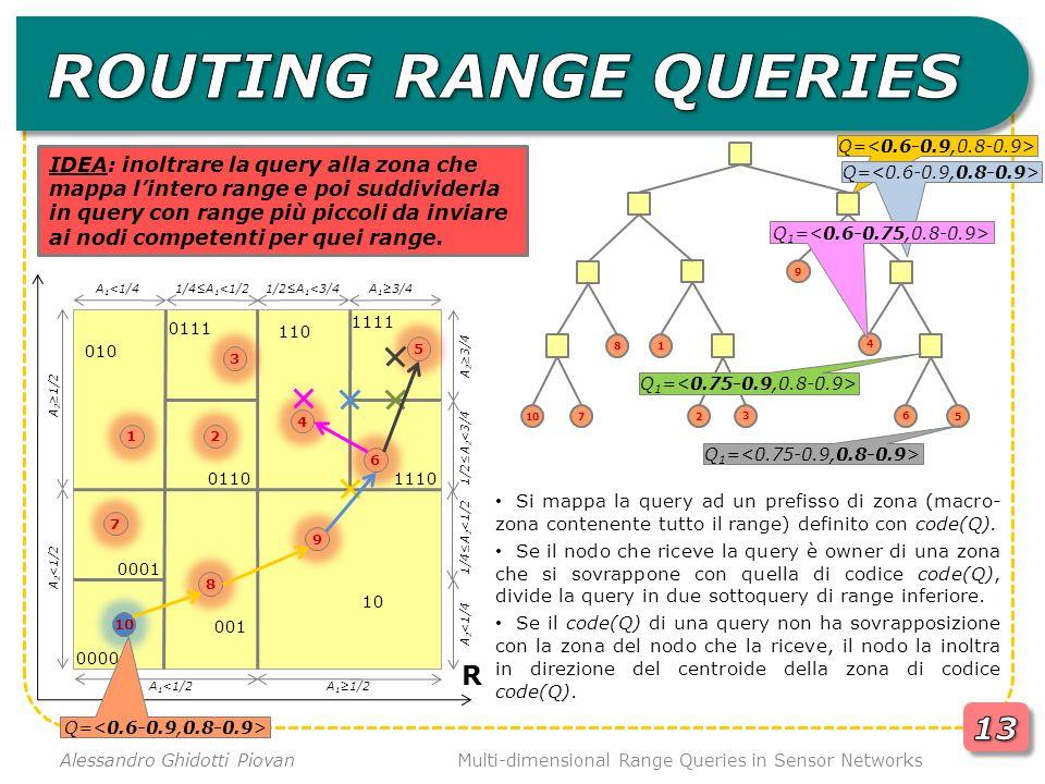 Multi-dimensional Range Queries in Sensor Networks Alessandro Ghidotti Piovan R 8 7 9 10 Si mappa la query ad un prefisso di zona (macro- zona contenente tutto il range) definito con code(Q).