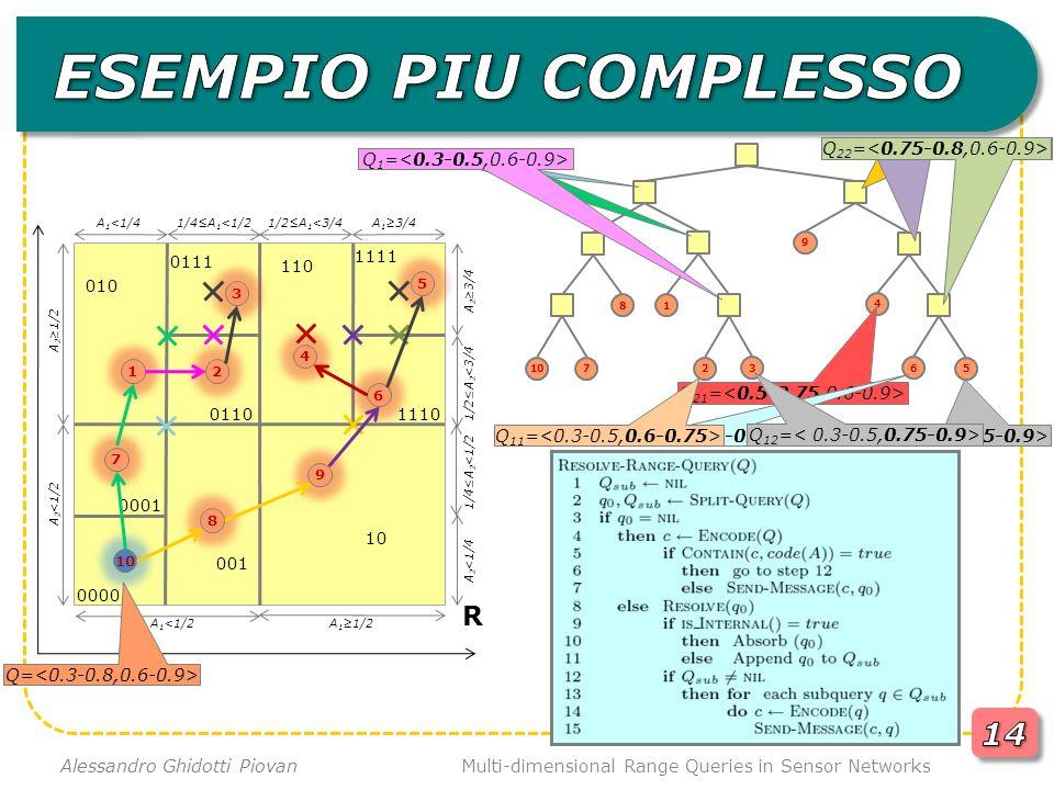 Multi-dimensional Range Queries in Sensor Networks Alessandro Ghidotti Piovan R 8 7 9 10 4 6 5 0000 0001 001 10 3 21 010 0111 0110 110 1111 1110 9 5 6